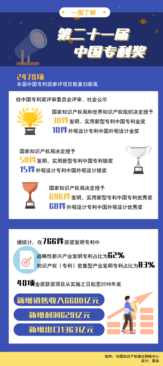 一图了解第二十一届中国专利奖